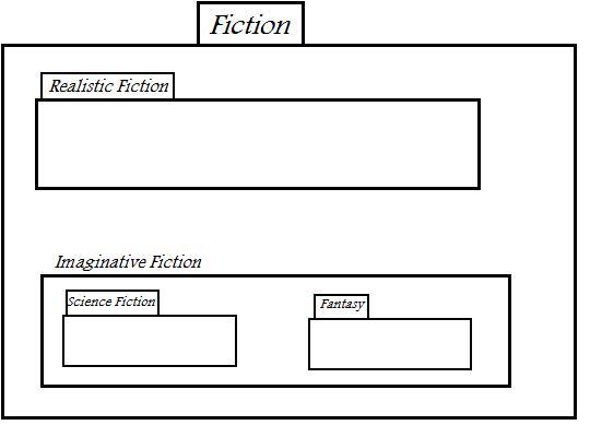 Fiction_Breakdown
