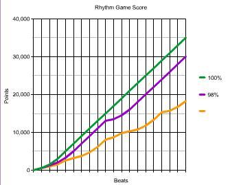 Rhythm_Scores