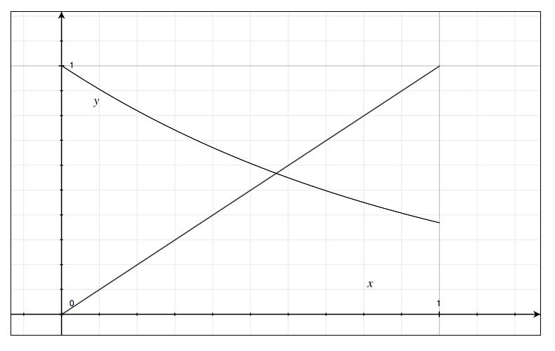 Interest Curves