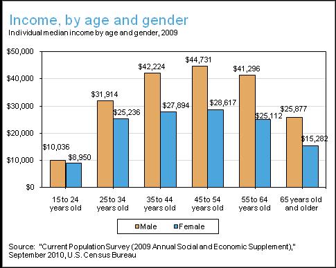 Ff_economy_income_age_gender